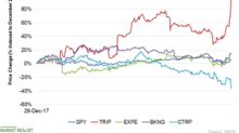 TripAdvisor Stock Rose 15%, Q3 Earnings Crushed the Estimates