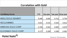 A Trend Reading of Miners' Correlations to Gold