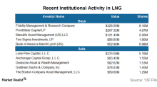 Fidelity Management & Research Adds a Position in Cheniere Energy