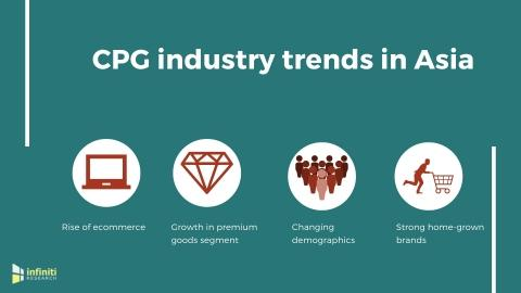 Asia's Biggest CPG Industry Trends | Read Infiniti's Latest Blog for Comprehensive Insights on the Evolving CPG Market in Asia