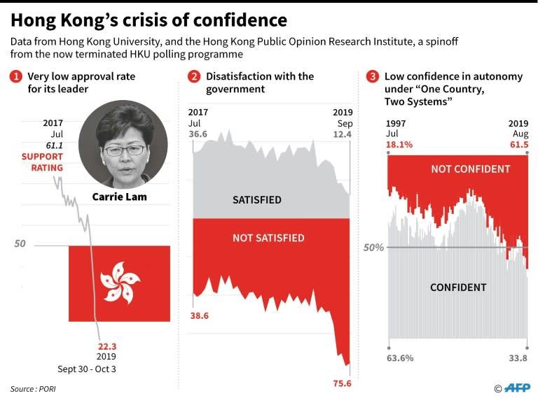 Graphic charting opinion polls on Hong Kong's leader, government and autonomy. (AFP Photo/John SAEKI)