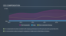 How Should Investors React To Silicon Laboratories Inc.'s (NASDAQ:SLAB) CEO Pay?