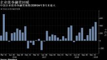 中國債市:10年國債創兩個月來最大跌幅;IRS反彈;平銀轉債上市大漲