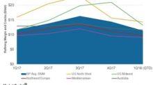 Outlook for BP's Downstream Earnings in 1Q18