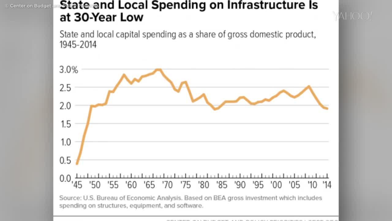 As Roads Crumble, Infrastructure Spending Hits a 30-Year Low