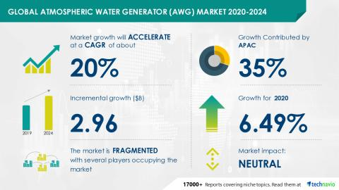 Atmospheric Water Generator (AWG) Market 2020-2024 | Post Pandemic Research Report | Technavio - Yahoo Finance