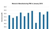 Mexico's Manufacturing Activity Rises Strongly in January 2018