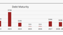 CXW: Recent Debt Issuance & Asset Sales Used For Deleveraging Measures