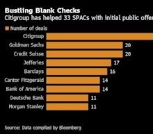 From 'Butter' Deal to Lucid: Inside Citi's 15-Year-Old SPAC Desk