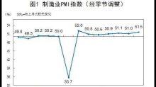 中國9月製造業PMI升至51.5 優於預期