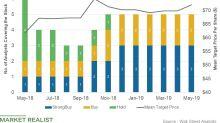Total Has Highest Percentage of 'Buy' Ratings among Peers