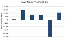 How Did Halliburton Turn Its Free Cash Flow Positive in 2017?