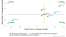 Bunge Ltd. breached its 50 day moving average in a Bearish Manner : BG-US : August 14, 2017