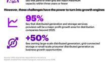 Most Utilities Executives Agree Risk of Consumers Going Largely Off-Grid Will Increase Significantly in Next Two Years, According to Research from Accenture