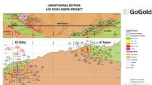GoGold Drills 1,181 g/t AgEq over 1.7m within 38.1m of 186 g/t AgEq at El Orito in Los Ricos North