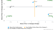 Starpharma Holdings Ltd. breached its 50 day moving average in a Bearish Manner : SPL-AU : February 15, 2017