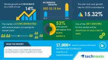 COVID-19 Impact & Recovery Analysis- SaaS Customer Relationship Management (CRM) Market 2019-2023 | Adoption of SaaS CRM by SMEs to Boost Growth | Technavio