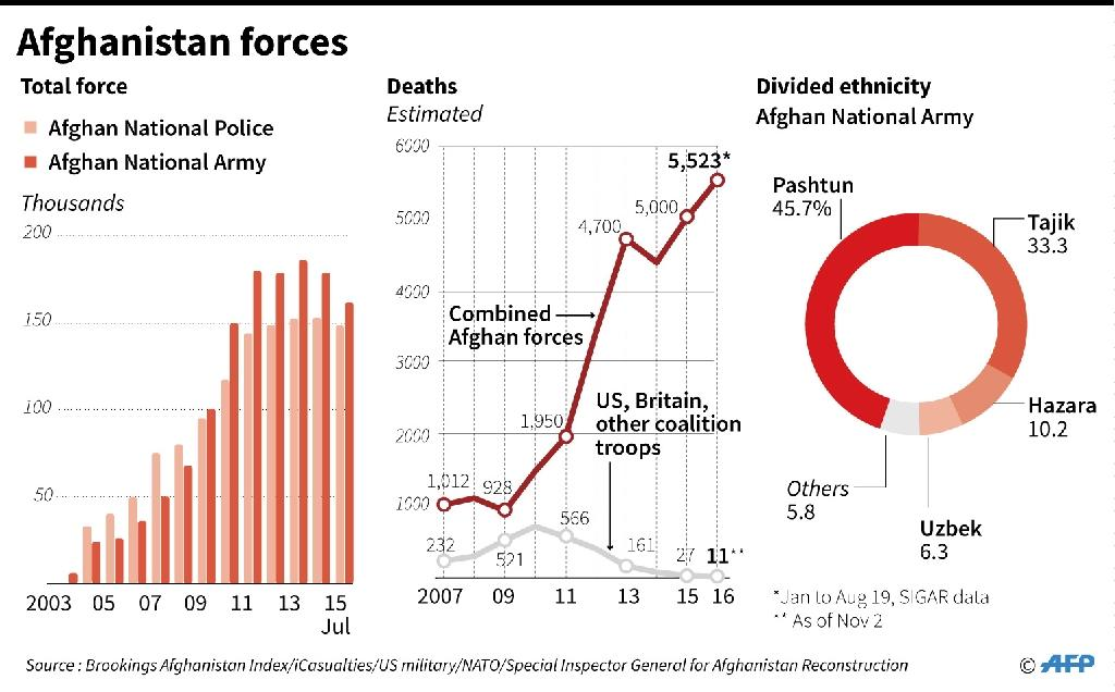 Graphic charting the number of Afghan forces since 2003, death tolls and ethnicity. (AFP Photo/Gal ROMA)
