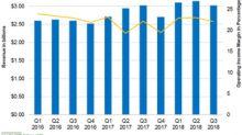 What Impacted 3M's Industrial Segment Revenue in Q3 2018?