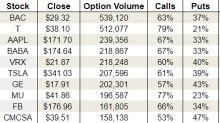 Wednesday's Vital Data: AT&T Inc (T), Comcast Corporation (CMCSA) and Tesla Inc (TSLA)