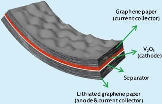 Flexible batteries get the graphene treatment, could be cheaper than other bendy batts