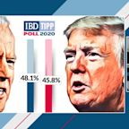 IBD/TIPP Presidential Tracking Poll Results For Friday, Oct. 20