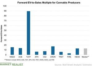 Cannabis Stocks and Their Valuation Multiples in October