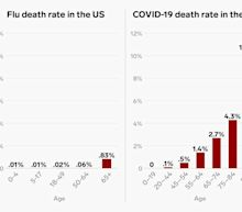 The coronavirus death rate in the US is far higher than that of the flu — here's how the 2 compare across age ranges
