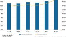 Wells Fargo's Litigation Costs Impacting Efficiency and Profits