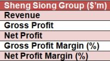 SI Research: Sheng Siong Group – Supermarket Spending Continues To Grow