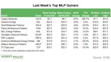 Top MLP Gainers in the Week Ending June 8