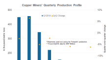 What Led to the Rise in Glencore's First-Quarter Copper Production