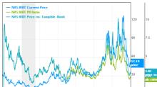 6 Guru Stocks Boosting Book Value