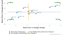 Donegal Group, Inc. breached its 50 day moving average in a Bearish Manner : DGICA-US : June 30, 2017