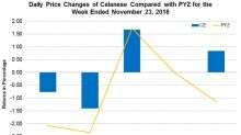Celanese: An Update on the Product Price Increase