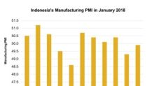 Why Indonesia's Manufacturing Activity Contracted In January 2018