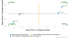 Weingarten Realty Investors breached its 50 day moving average in a Bearish Manner : WRI-US : December 25, 2017