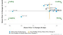 Restaurant Group Plc breached its 50 day moving average in a Bearish Manner : RTN-GB : May 5, 2017