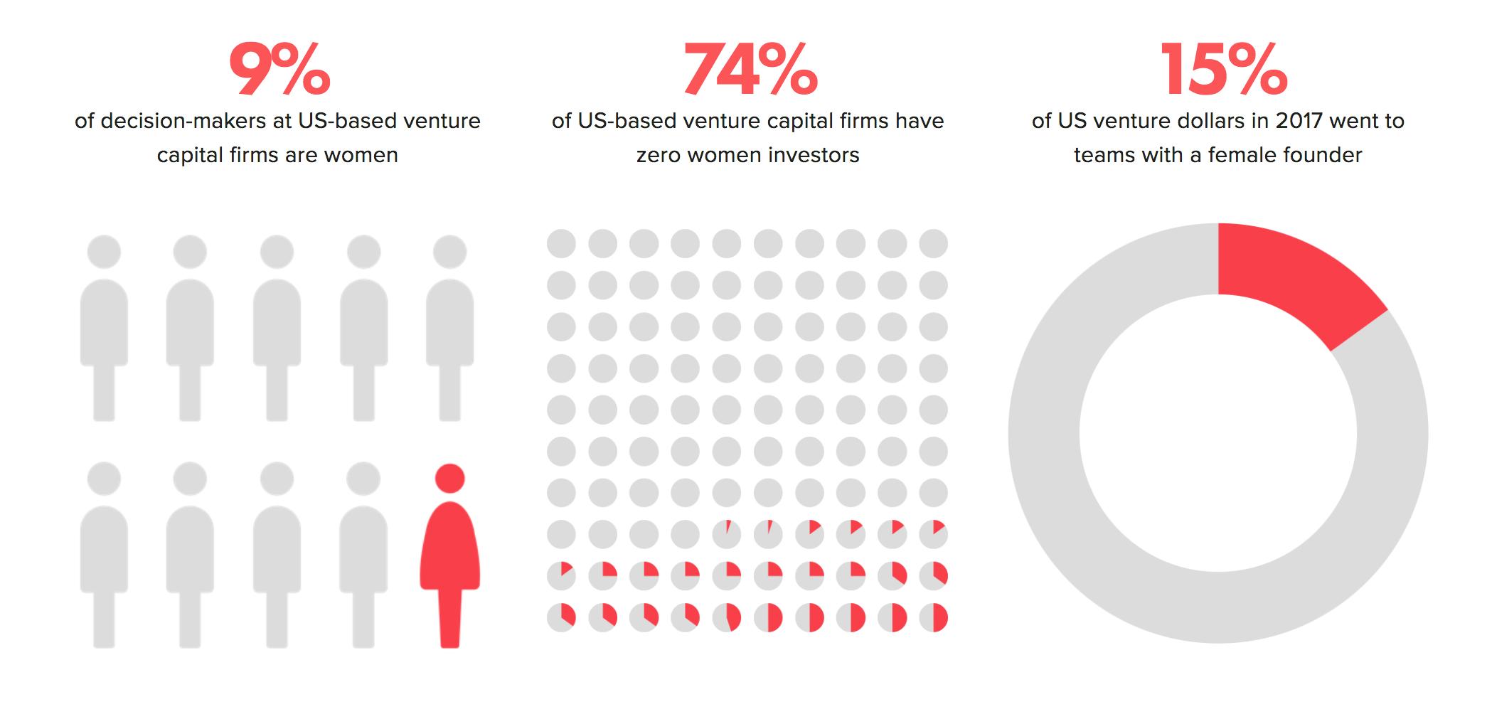 BBG Ventures partner: 'Men have been investing in men for the last 30 years'