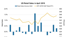 US Retail Sales Meet Expectations: Will Equity See an Upside?
