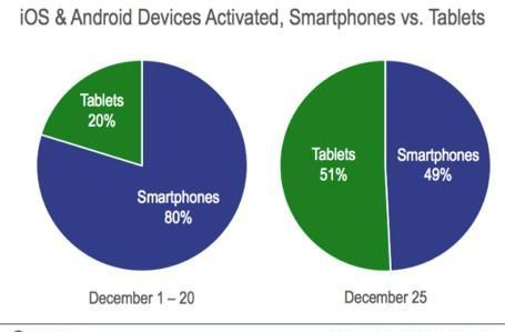 Flurry: 17 million iOS, Android devices activated on Christmas Day