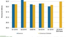 A Look at Coty's Recent Revenue Trends