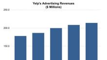 Yelp Renews Antitrust Complaint against Google