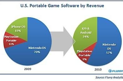 iOS and Android continue chipping away at mobile gaming market, consoles remain strong
