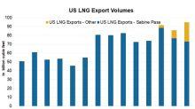 Analyzing Cheniere Energy's Q2 2018 Export Volumes