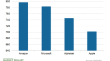 Amazon Exceeded Microsoft to Become the Most Valuable Company