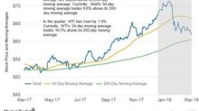 A Closer Look at Shell's Moving Averages in 1Q18