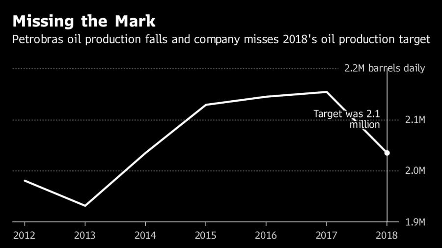 Producción de petróleo de Petrobras cae tras ventas de activos