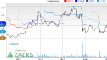 Kirkland (KIRK) Up 1.9% Since Earnings Report: Can It Continue?