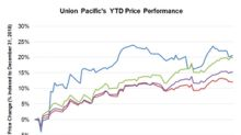 Where Union Pacific Stock Could Be Heading
